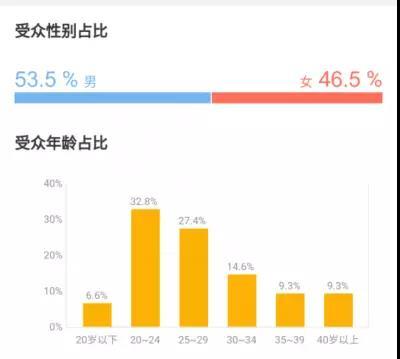 女生不懂《复联3》?她们不单是45%的观众,更是超过60%的衍生品消费者!