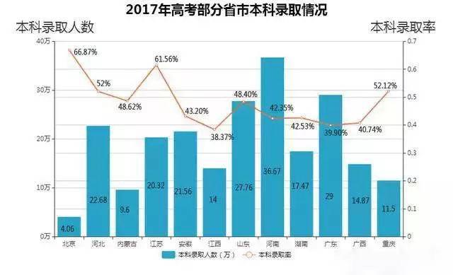 2017年一本录取率,铜 陵 开 咨 询 费 发 票图源中国教育在线.jpg