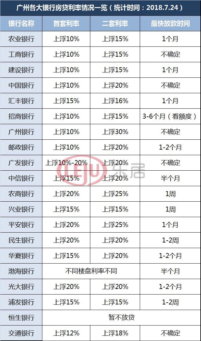 降了!广州多家银行下调房贷利率(附20家银行最新利率表