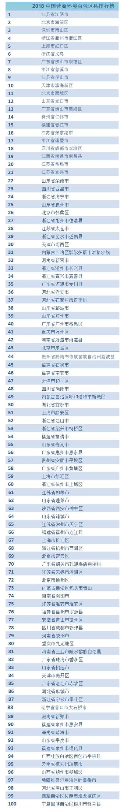 全国首个营商环境百强区县榜单出炉 沿海六地占据半壁江山