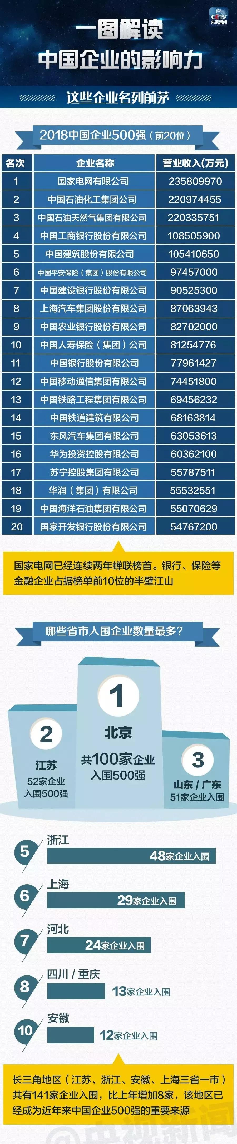 2018中国企业500强揭榜陕西7家企业上榜(附名单)