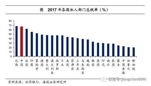 姜超:中國宏觀稅負高在哪里從哪里降?