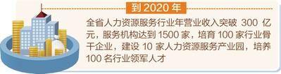 河北计划到2020年人力资源服务机构达到1500家