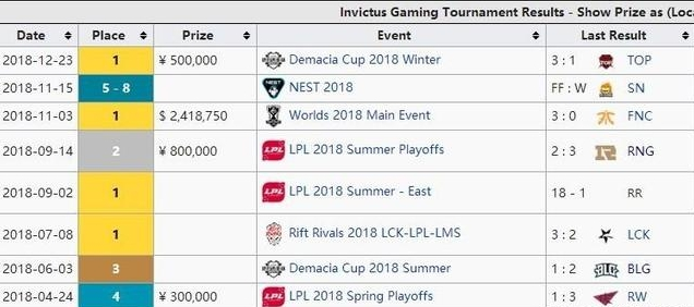 S8赛季LPL各大战队赛事奖金收入:RNG还不到IG一半