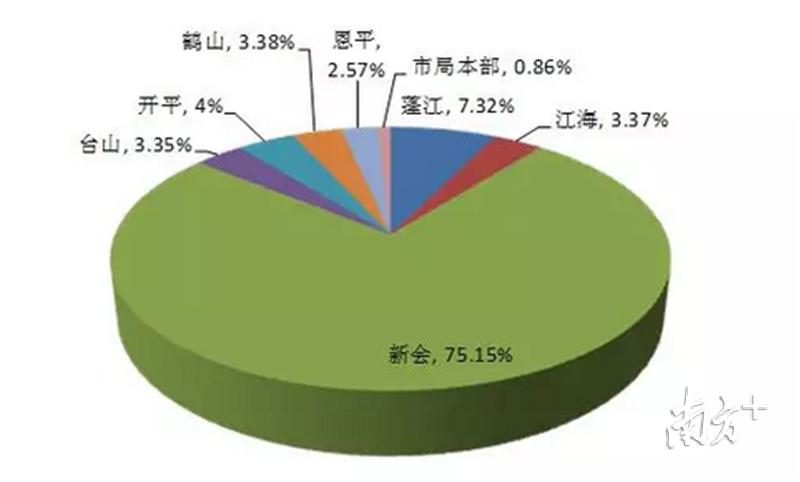 2018年度新登记市场主体各地区分布情况