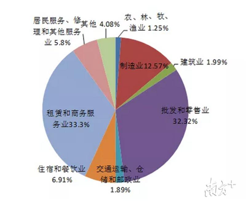 2018年度市场主体期末实有数三大产业分布情况