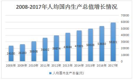 中国gdp人均增长_2014中国GDP同比增长7.4 增速放缓就业率增加