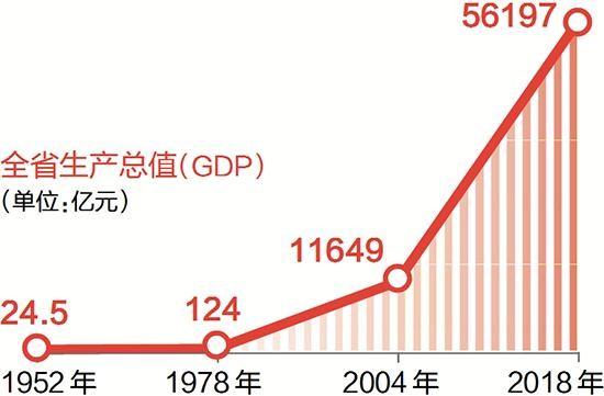 19年中国gdp_2019年中国gdp增长率