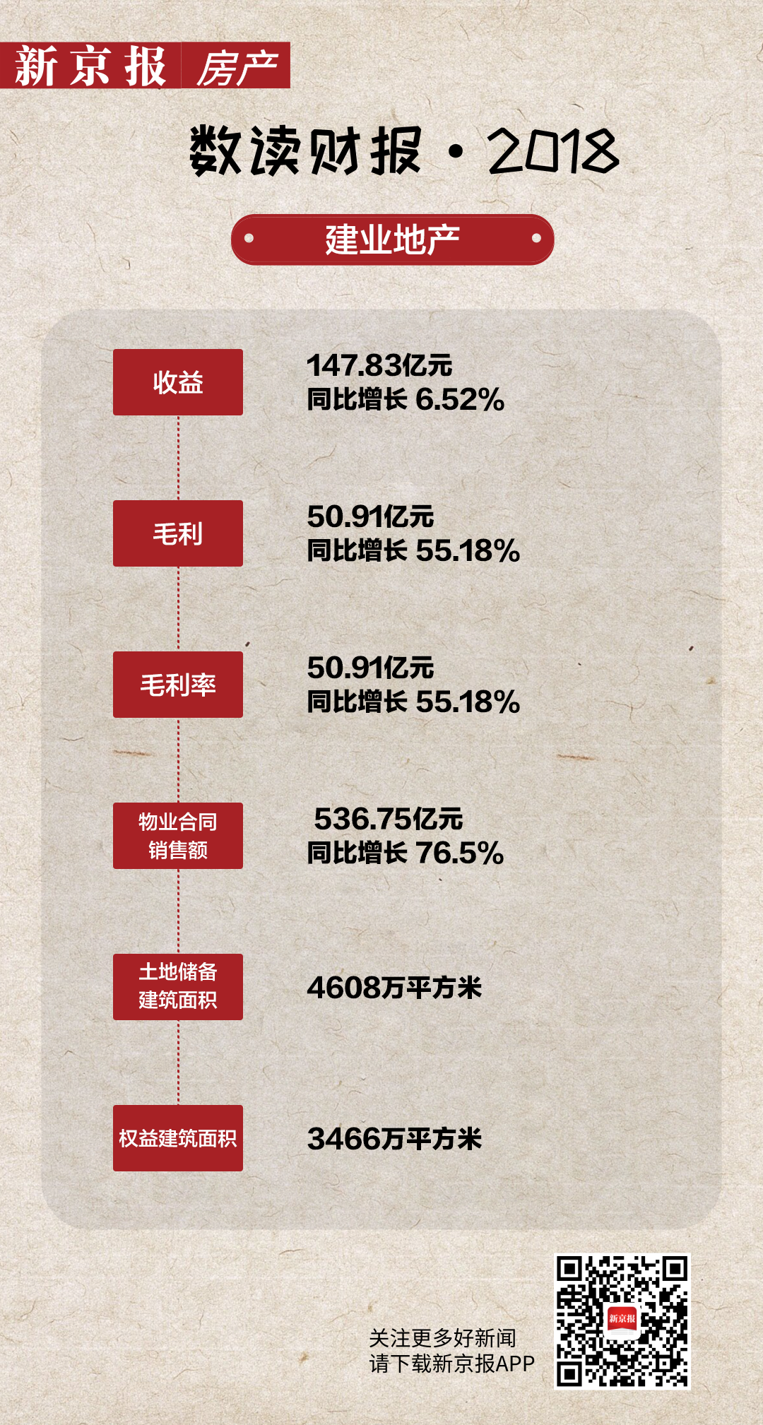 建业地产去年毛利增五成 土储超四千万平方米