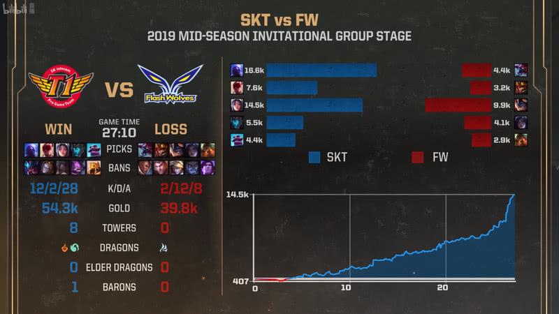 首日SKT不敌G2 Faker依旧自信:我们是MSI最强队伍