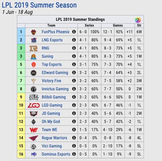 LOL全球5大赛区最新排名:FPX领跑SKT要打保级赛?