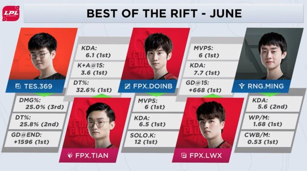 英文流发布6月最佳选手阵容及MVP FPX成最大赢家