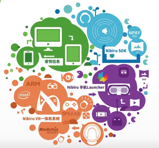 睿悦专注Mobile VR 领域,从VR 系统和智能手机Launcher作为产品切入点,集成了VR交互、VR显示、VR音频、VR支付等SDK功能,并与芯片公司合作从GPU/CPU底层进行技术突破,深度打造专业虚拟现实、增强现实系统,便于开发者开发的VR应用更好的在移动系统上运行。睿悦联合创始人吴恒近期曾透露,到今年年底时,睿悦基于Nibiru VR SDK以及线下业务应该带来至少有2千万的设备搭载Nibiru Launcher,Nibiru VR系统会占据超过70%的VR 一体机系统占有量。 强强联合
