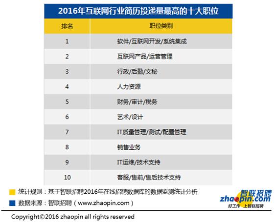 2016年用工薪酬报告:游企最高 人均月入1万2
