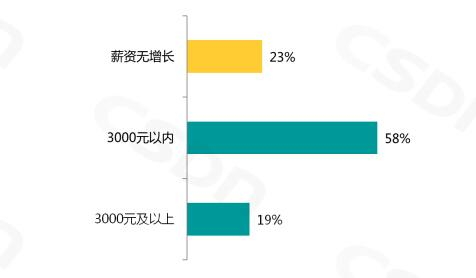 2016开发者报告:过半游戏开发者月入过万
