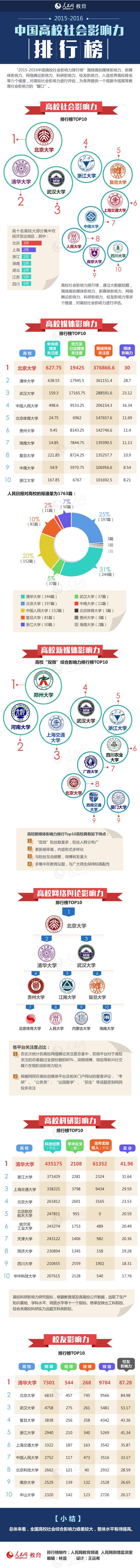 中国高校社会影响力排行榜:北大清华武大位列3甲 - 天在上头 - 我的信息博客