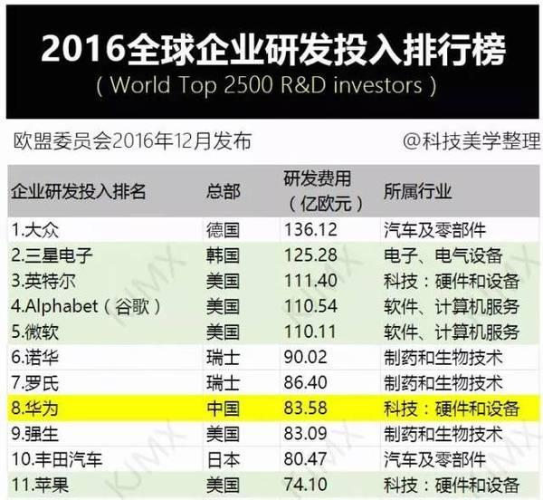 5200亿!华为自曝2016成绩单,震惊世界(组图)