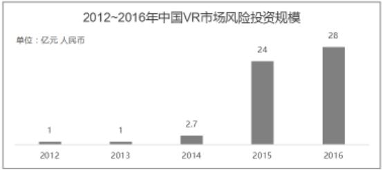 17年虚拟现实行业趋势预测报告图片