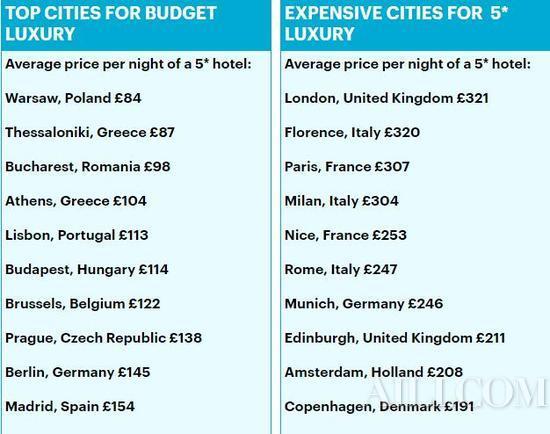 花同样的钱能在华沙玩1个月?之前你可能去了个假欧洲!