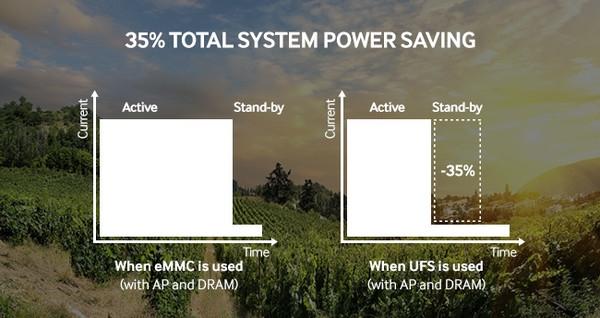 UFS与eMMC性能差距到底有多大?