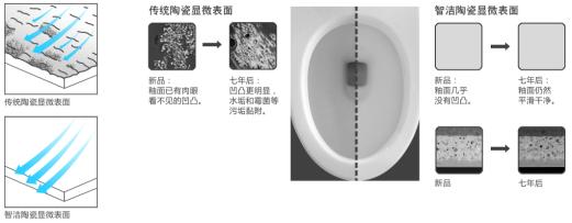 选用抗菌易洁的马桶