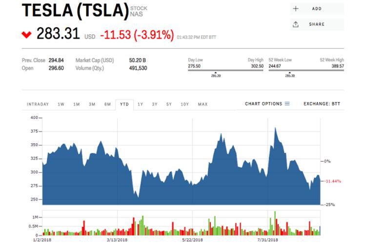 摩根士丹利分析称特斯拉今年将不得不融资