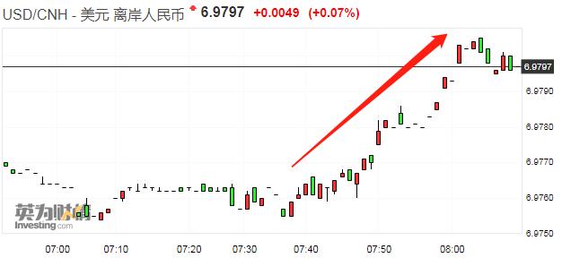 离岸人民币兑美元早盘急挫50点 跌破6.98