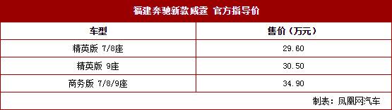 福建奔驰新款威霆上市售296-349万元_广东省快乐十分开奖