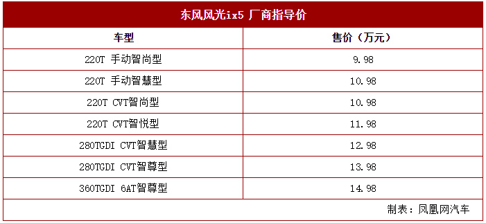 东风风光ix5正式上市 售9.98-14.98万元