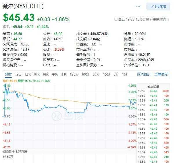 科技股周五涨跌互现 戴尔上市首日涨1.86%