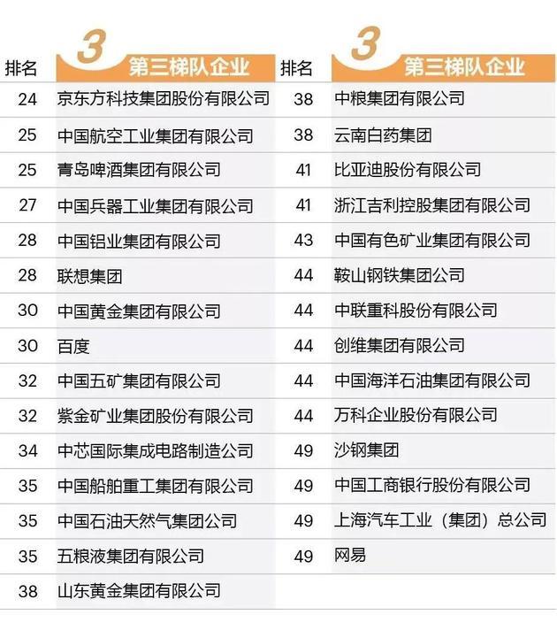 图表2:中国最具影响力的创新企业榜单前52强