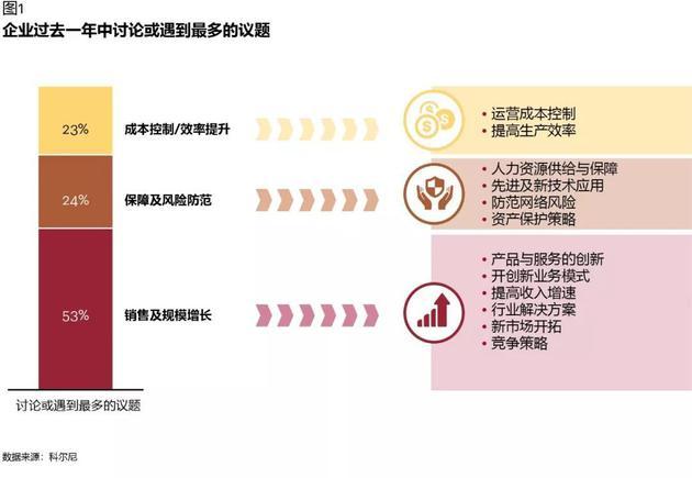 图表1:企业过去一年中讨论或遇到最多的议题