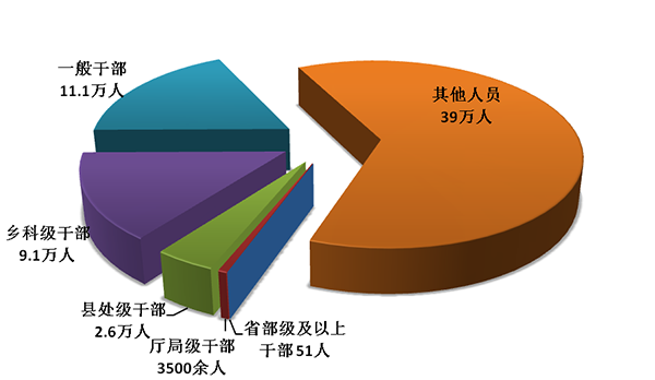 中纪委国家监委2018年处分省部级及以上干部51人