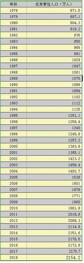 北京2018年常住人口减少16.5万 青壮年减少23.3万