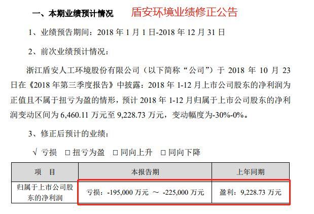 17万股民懵了!A股连爆2颗雷:从预盈5亿到巨亏50亿