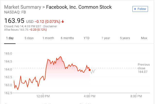 "Facebook安全部门被爆""监视""部分用户,股价转跌"