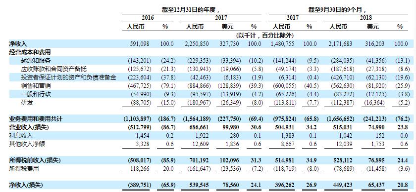 你我贷更新招股说明书:M3+逾期率升至16%