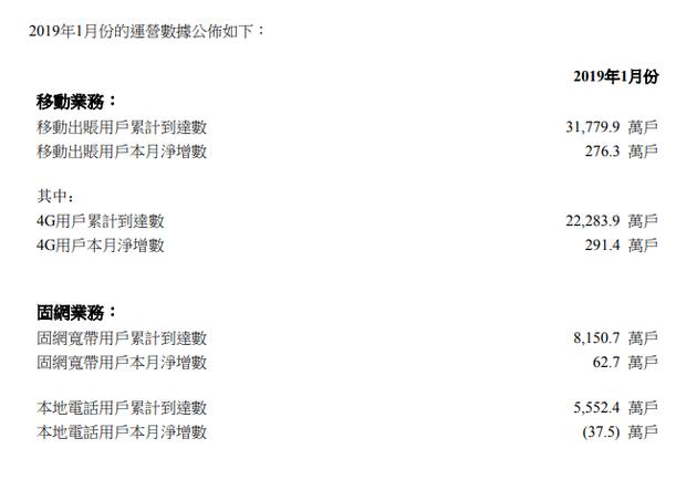 中國聯通1月4G用戶3.18億戶 固網寬帶用戶8150.7萬戶