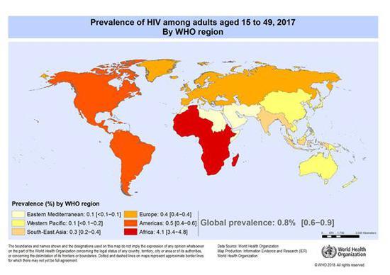 圖|who 數據顯示,截至2017 年底,全球共有3690 萬人感染艾滋病毒。據估計,全世界15-49 歲成年人中有0.8% 攜帶艾滋病毒,各國和各區域之間的艾滋病毒情況仍有很大差異。非洲區域仍然是受影響最嚴重的地區,每25 名成年人中有近1 人(4.1%) 感染艾滋病毒,佔全世界艾滋病毒感染者的近三分之二(來源:who)