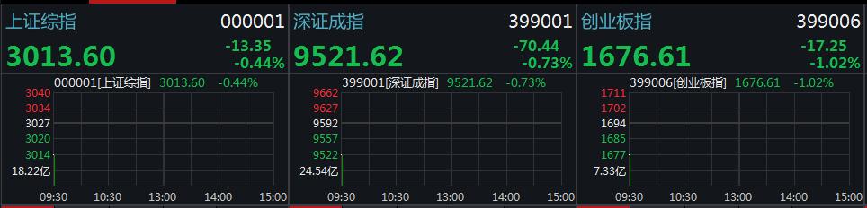 券商场外配资,三大股指集体低开沪指跌0.44% 禽链股继续领跌