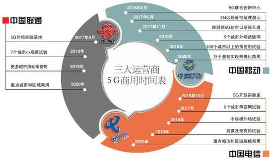 三大运营商5G时间表