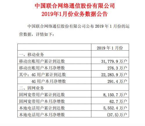 中国联通客户数