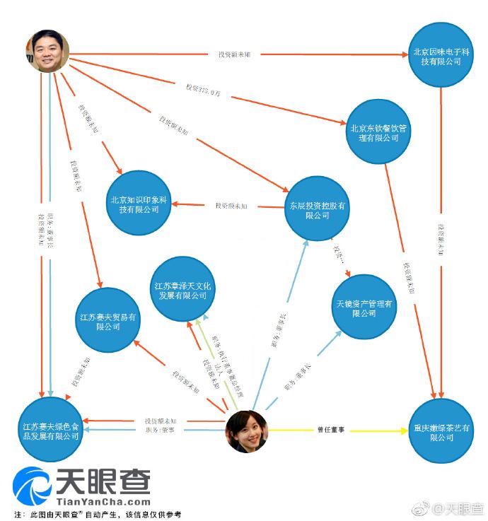 章泽天卸任刘强东旗下重庆嫩绿茶艺公司董事(图)