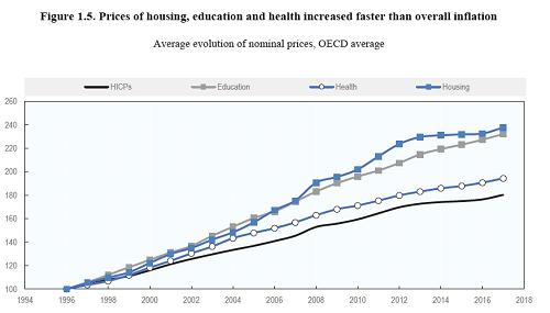 房价,教育,医疗价格涨幅超过整体通胀来源:OECD