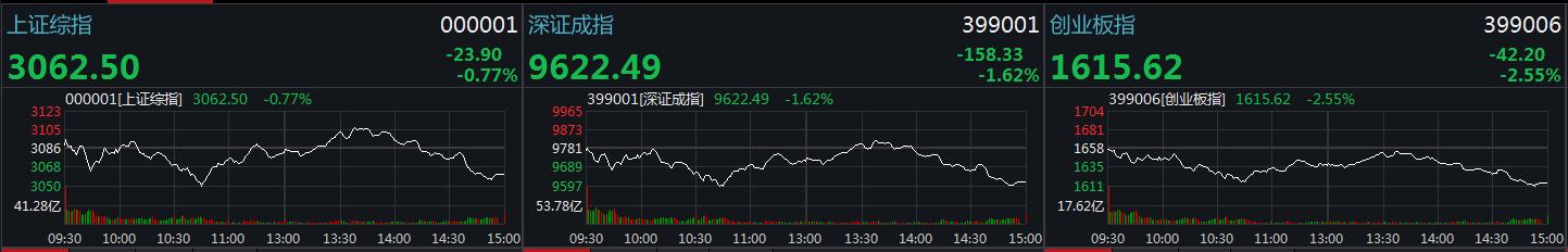 超300股跌停!沪指跌0.77%创业板跌2.5% (图)
