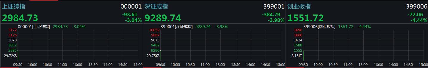 创指跌超4%!沪指低开3.04%失守3000点 券商股领跌