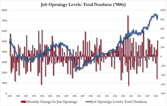 美国劳工市场太火爆!职位空缺数量远超求职人数