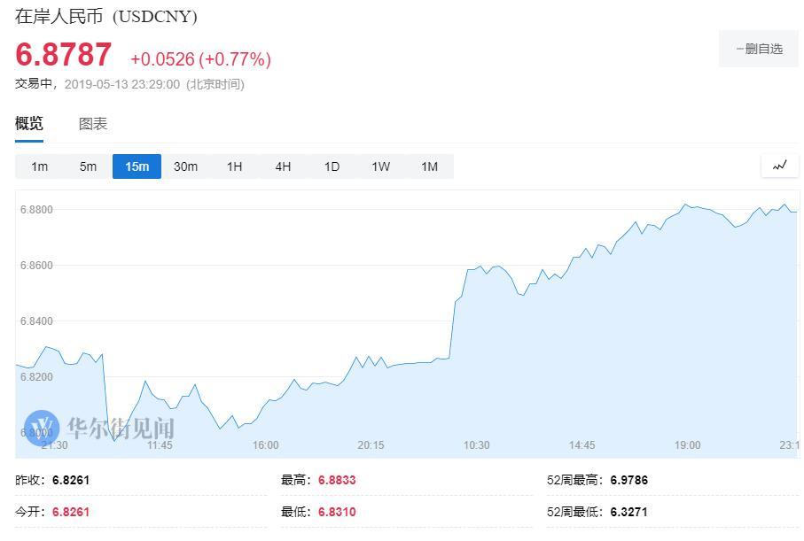 人民币盘中跌超600点 在岸跌破6.88离岸跌破6.91