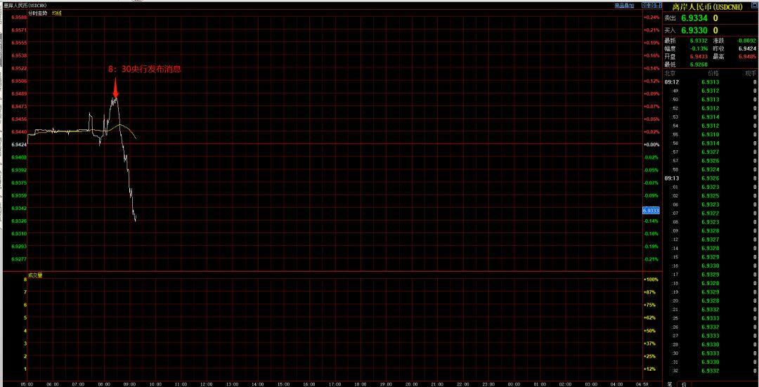 中国央行又发宣告 离岸人民币60分钟急升近300点!