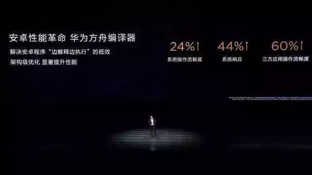 多家巨头实测鸿蒙系统:比安卓快60%!